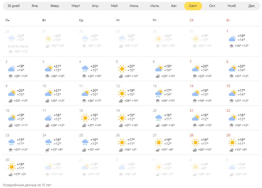 Средняя температура в Праге в сентябре