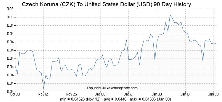 Чешская крона: курс к доллару
