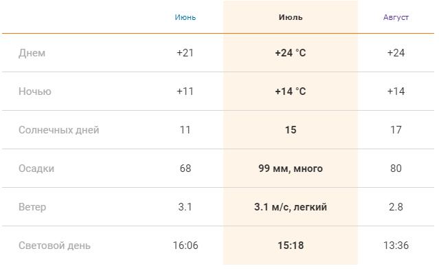 Погода в Праге летом: средние показатели в июне, июле и августе