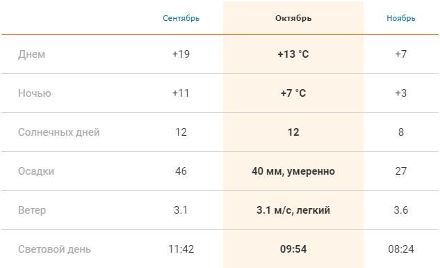 Погода в Праге осенью: средние показатели в сентябре, октябре и ноябре