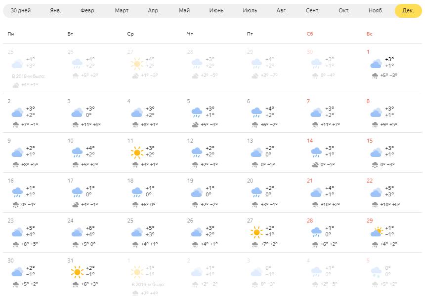 Средняя температура в Праге в декабре