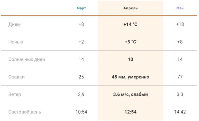 Погода в Праге весной: средние показатели в марте, апреле и мае