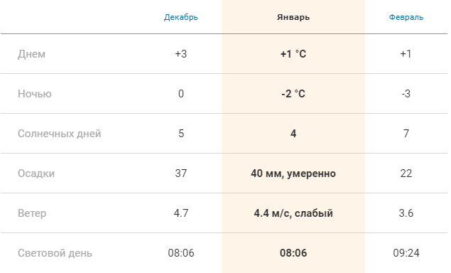 Погода в Праге зимой: средние показатели в декабре, январе и феврале
